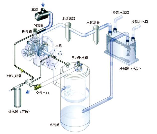 zw(zwv)无油螺杆空压机